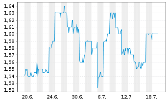 Chart Adelaide Brighton Ltd. - 1 Monat