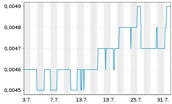 Chart ADX Energy Ltd. - 1 Monat