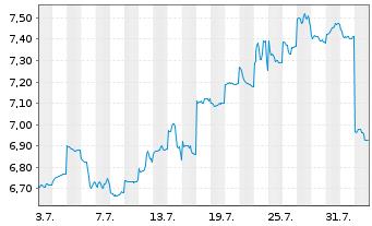 Chart AGL Energy Ltd. - 1 Monat