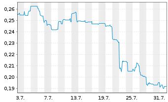 Chart Argosy Minerals Ltd. - 1 Monat