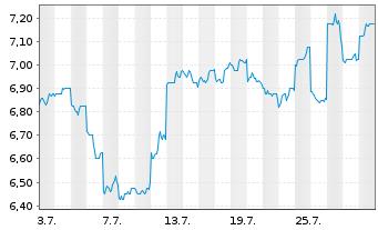 Chart ALS Ltd. - 1 Monat