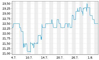 Chart Altium Ltd. - 1 Monat