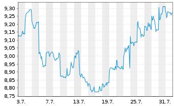 Chart Amcor Ltd. - 1 Monat
