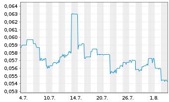 Chart Aurelia Metals Ltd. - 1 Monat
