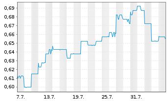 Chart AMP Ltd. - 1 Monat