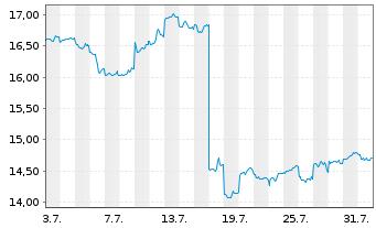 Chart Ansell Ltd. - 1 Monat