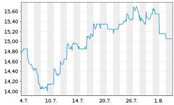 Chart Australia & N. Z. Bkg Grp Ltd. - 1 Monat