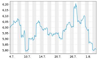 Chart APA Group - 1 Monat