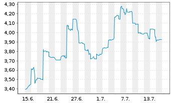 Chart Appen Ltd. - 1 Monat