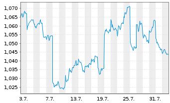 Chart Aspen Group Reg.Stap.Secs - 1 Monat