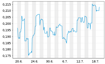 Chart Arafura Resources NL - 1 Monat