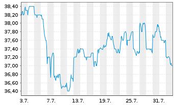 Chart ASX Ltd. - 1 Monat