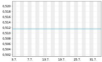 Chart AVZ Minerals Ltd. - 1 Monat