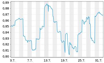 Chart Alumina Ltd. - 1 Monat