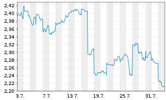 Chart Aurizon Holdings Ltd. - 1 Monat