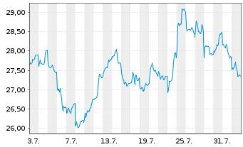 Chart BHP Billiton Ltd. - 1 Monat