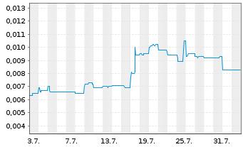 Chart Lepidico Ltd. - 1 Monat