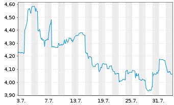 Chart Lynas Corp. Ltd. - 1 Monat