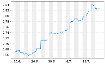 Chart A2B Australia Ltd. - 1 Monat