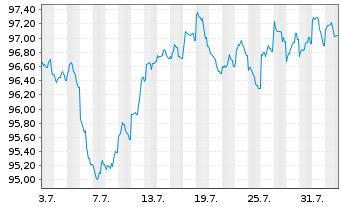 Chart Australia, Commonwealth of... 2012(29)Ser.138 - 1 Monat