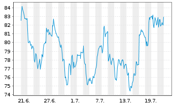 Chart Solvay S.A. - 1 Monat