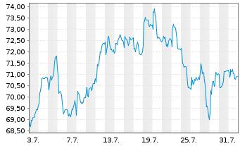 Chart Cofinimmo S.A. - 1 Monat