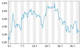 Chart Agfa-Gevaert N.V. - 1 Monat
