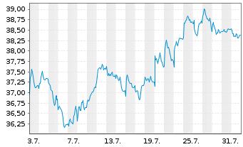 Chart AGEAS SA/NV - 1 Monat