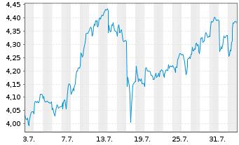 Chart bpost S.A. - 1 Monat