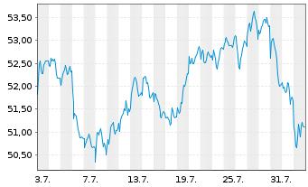 Chart Anheuser-Busch InBev S.A./N.V. - 1 Monat