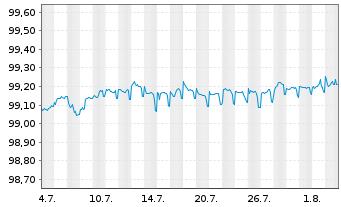 Chart Anheuser-Busch InBev N.V./S.A. EO-M-T Nt 12(12/24) - 1 Monat