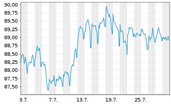 Chart Anheuser-Busch InBev N.V./S.A. EO-MTN 2015(15/30) - 1 Monat