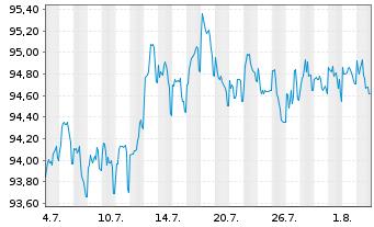 Chart Anheuser-Busch InBev N.V./S.A. EO-MT Nts 16(16/28) - 1 Monat