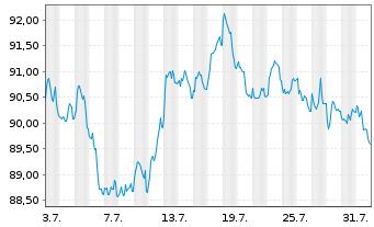 Chart Anheuser-Busch InBev N.V./S.A. EO-MT Nts 16(16/36) - 1 Monat