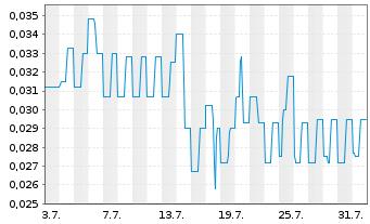 Chart Abcourt Mines Inc. Class B - 1 Monat