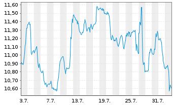 Chart Alamos Gold Inc. (new) - 1 Monat