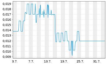 Chart Aleafia Health Inc. - 1 Monat