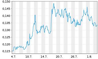 Chart Almaden Minerals Ltd. - 1 Monat