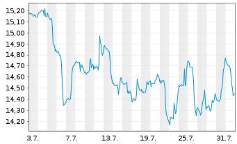 Chart Altius Minerals Corp. - 1 Monat