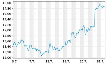 Chart AltaGas Ltd. - 1 Monat
