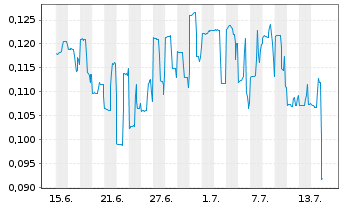 Chart Altamira Gold Corp. - 1 Monat