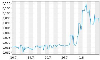 Chart Altiplano Minerals Inc. - 1 Monat