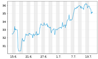 Chart Altus Group Ltd. - 1 Monat