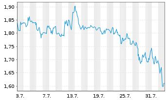 Chart American Lithium Corp. - 1 Monat