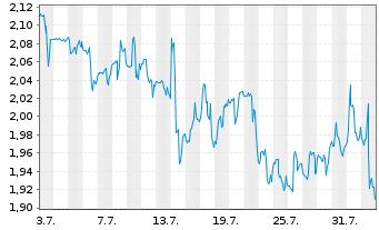Chart Arbutus Biopharma Corp. - 1 Monat