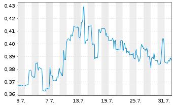 Chart Argonaut Gold Inc. - 1 Monat