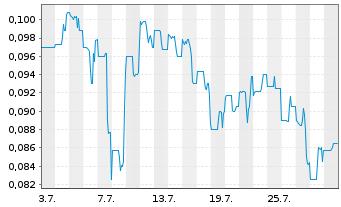 Chart Arht Media Inc. - 1 Monat