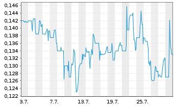 Chart Atico Mining Corp. - 1 Monat