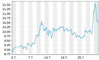 Chart Aurinia Pharmaceuticals Inc. - 1 Monat