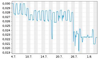 Chart Aurora Solar Technologies Inc. - 1 Monat